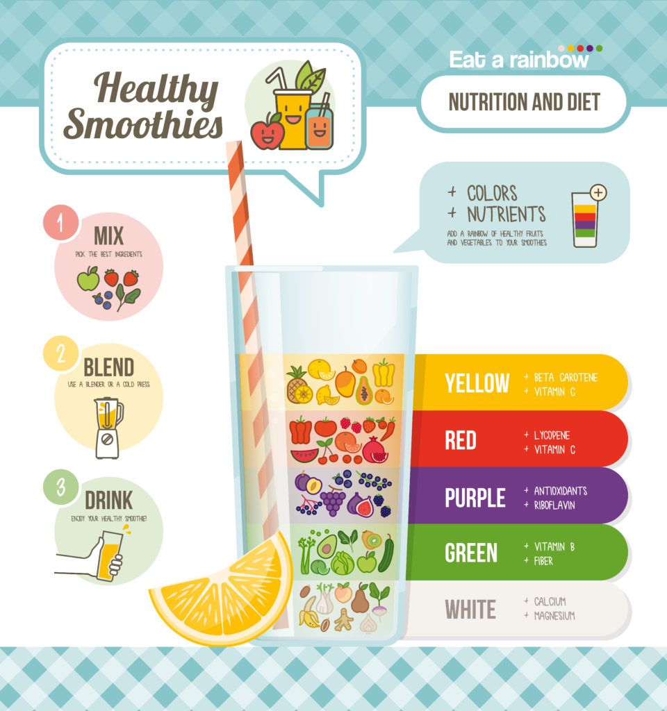 an infograpic showing the nutrition from different colored fruits and veggies for veggie smoothies